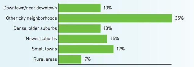 Gizmodo chart--where Millennials live